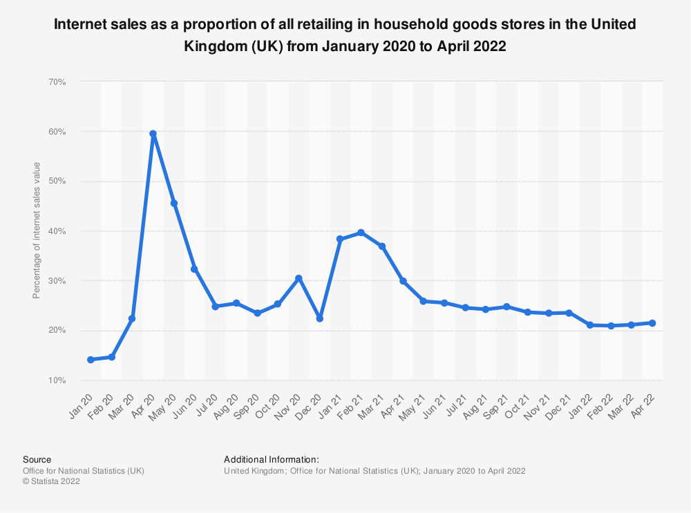 Statistic: Internet sales as a proportion of all retailing in household goods stores in the United Kingdom (UK) from January 2016 to June 2019* | Statista