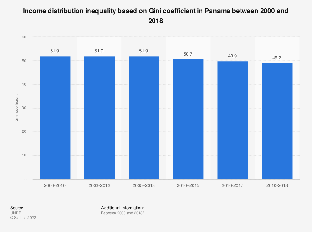 Statistic: Income distribution inequality based on Gini coefficient in Panama between 2000 and 2017 | Statista