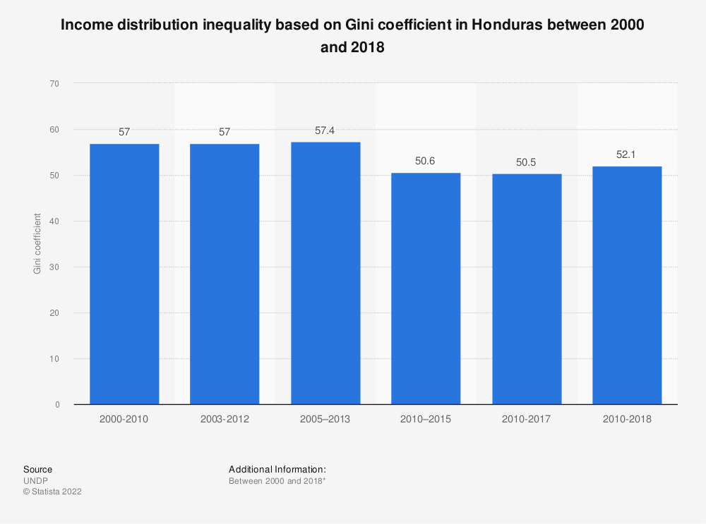 Statistic: Income distribution inequality based on Gini coefficient in Honduras between 2000 and 2017 | Statista
