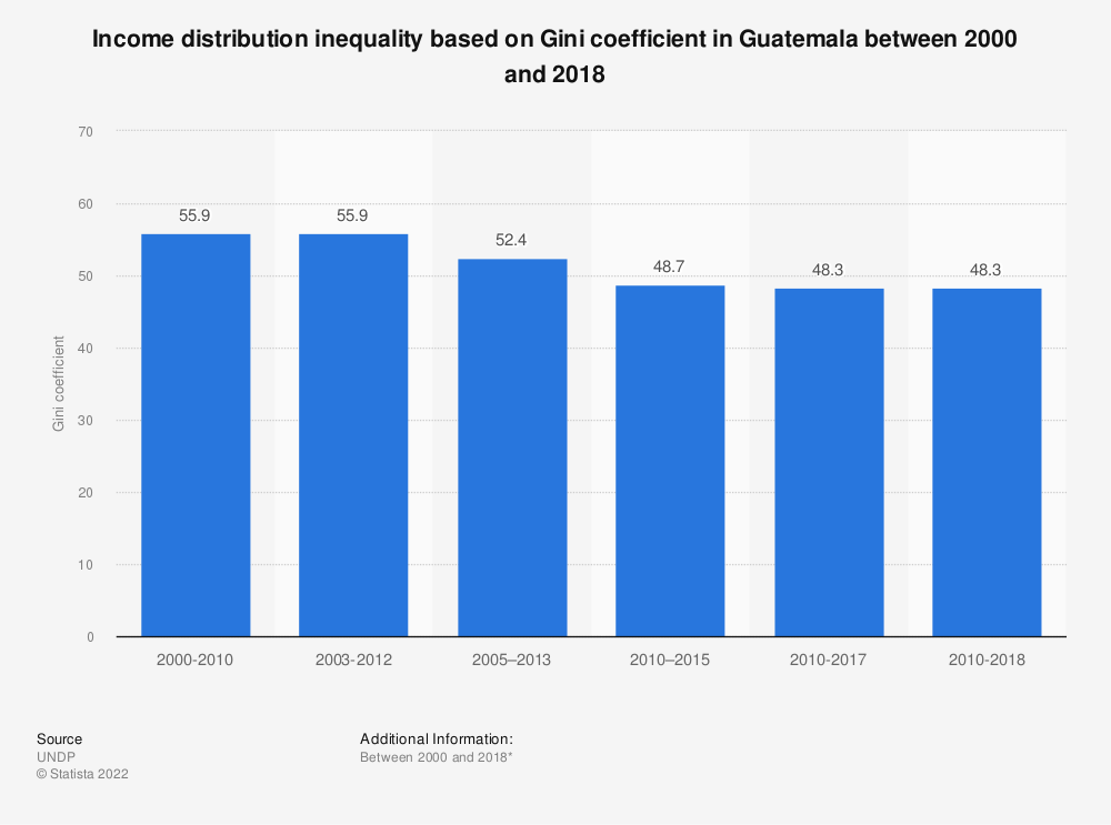 Statistic: Income distribution inequality based on Gini coefficient in Guatemala between 2000 and 2017 | Statista