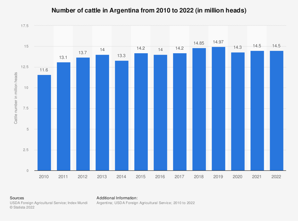 Statistic: Number of cattle in Argentina from 2010 to 2019 (in million heads) | Statista