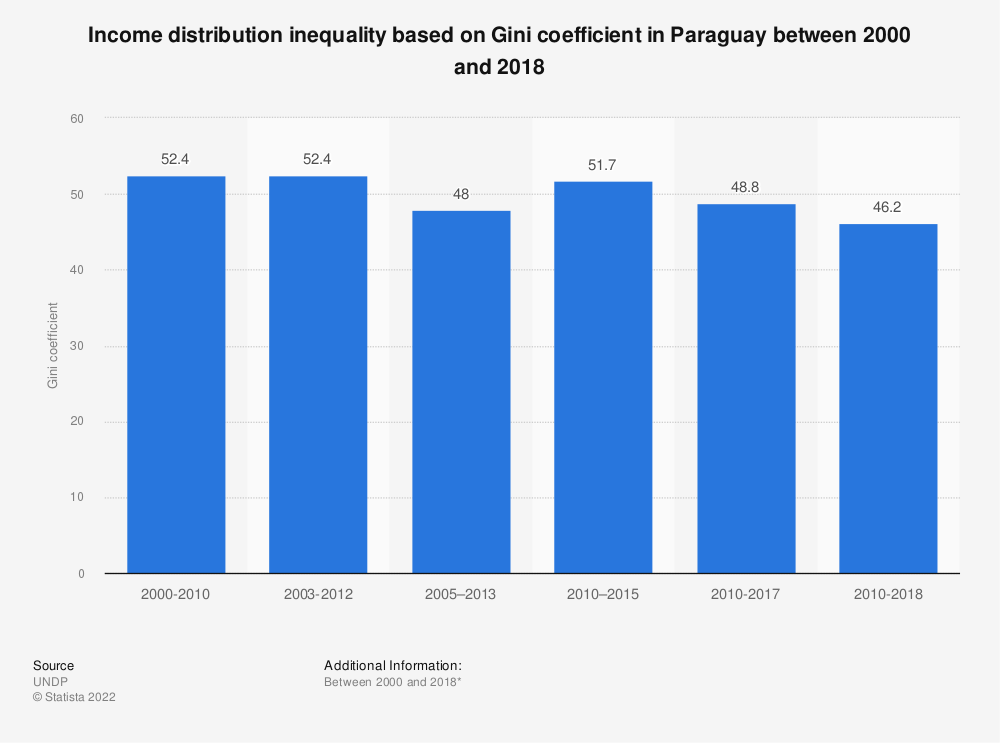 Statistic: Income distribution inequality based on Gini coefficient in Paraguay between 2000 and 2017 | Statista