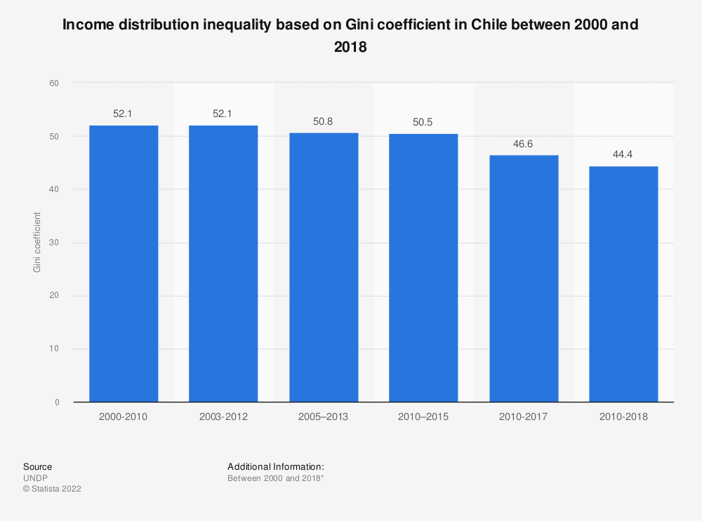 Statistic: Income distribution inequality based on Gini coefficient in Chile between 2000 and 2017 | Statista