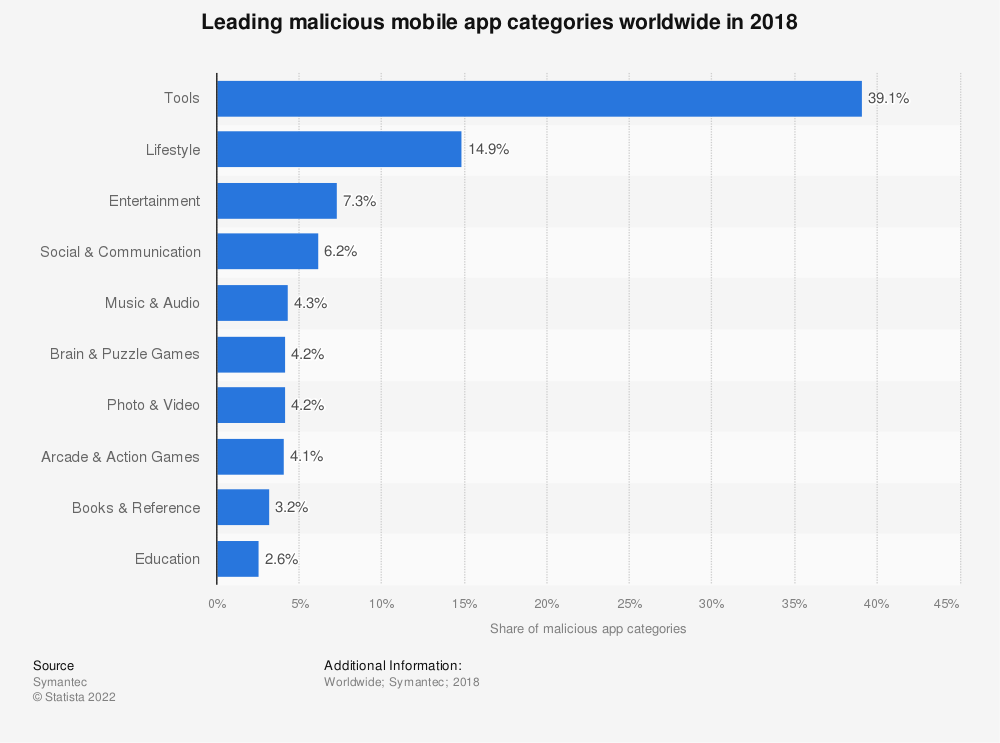Statistic: Leading malicious mobile app categories worldwide in 2018 | Statista