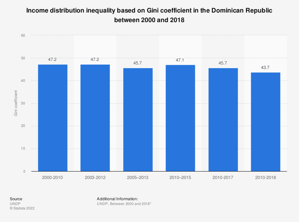 Statistic: Income distribution inequality based on Gini coefficient in the Dominican Republic between 2000 and 2017 | Statista