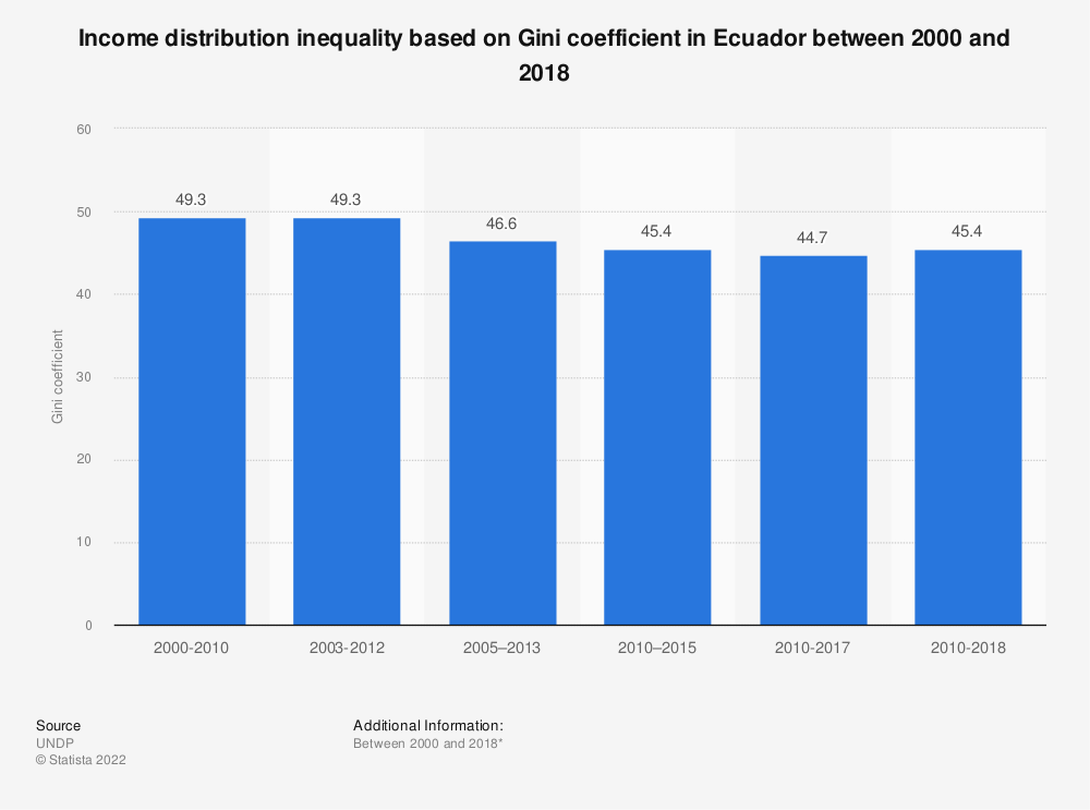 Statistic: Income distribution inequality based on Gini coefficient in Ecuador between 2000 and 2017 | Statista
