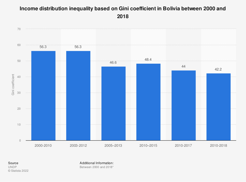 Statistic: Income distribution inequality based on Gini coefficient in Bolivia between 2000 and 2017 | Statista
