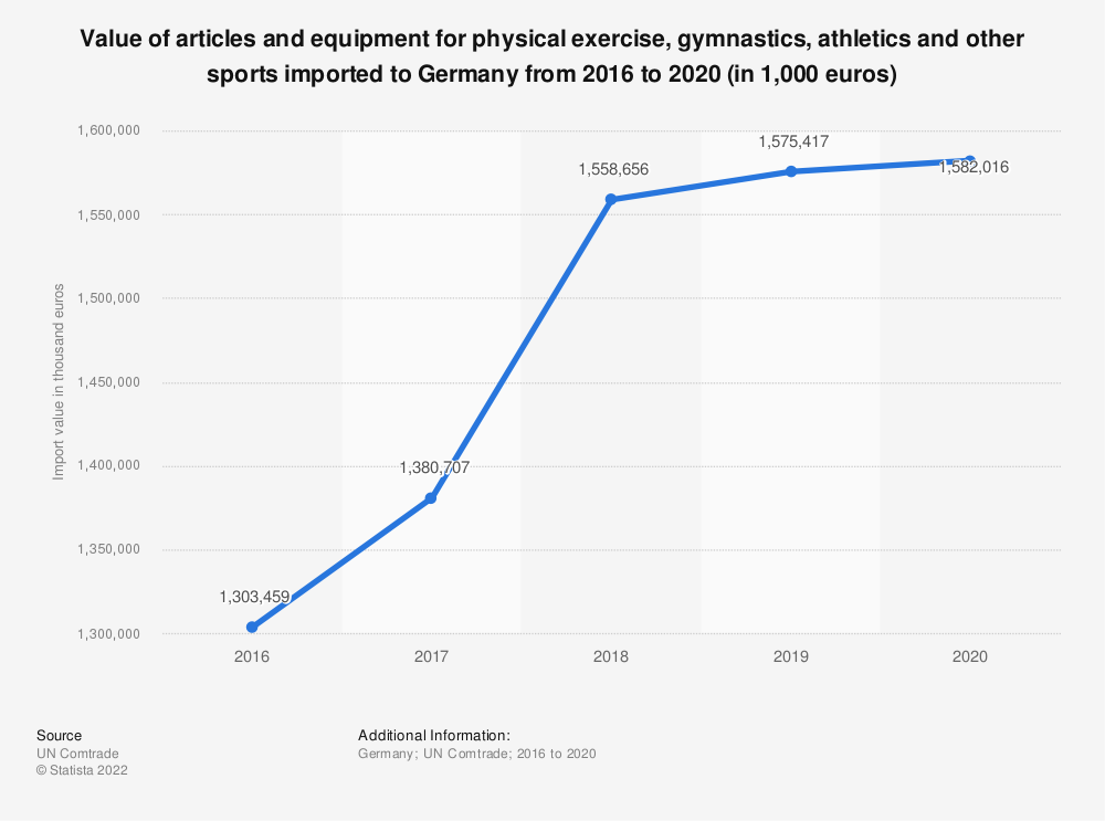 Statistic: Value of articles and equipment for physical exercise, gymnastics, athletics and other sports imported to Germany from 2014 to 2018 (in 1,000 euros) | Statista