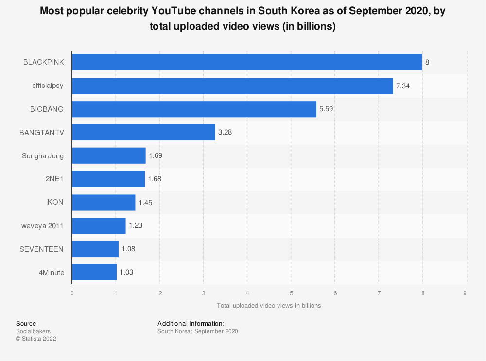 Statistic: Most popular celebrity YouTube channels in South Korea as of August 2019, by total uploaded video views (in billions) | Statista