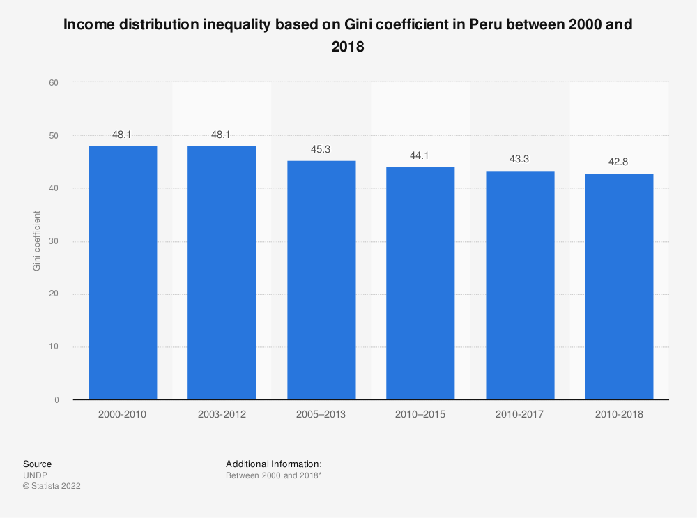 Statistic: Income distribution inequality based on Gini coefficient in Peru between 2000 and 2017 | Statista