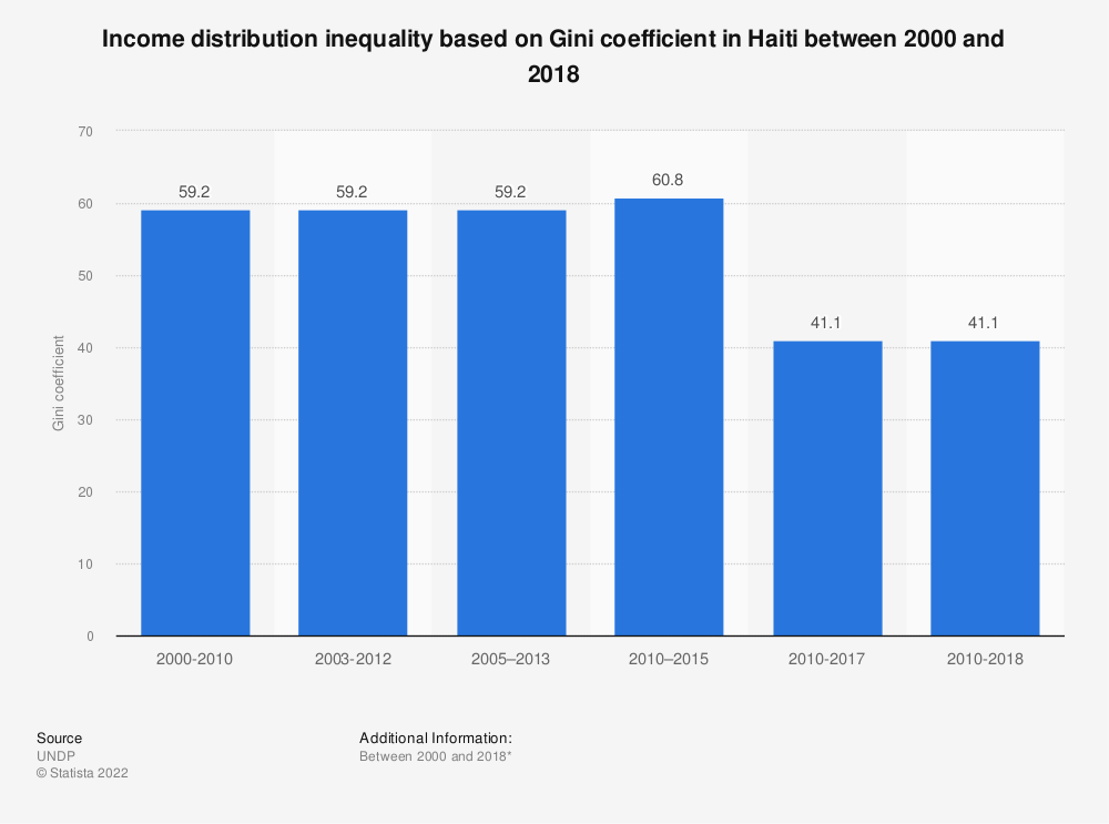 Statistic: Income distribution inequality based on Gini coefficient in Haiti between 2000 and 2017 | Statista