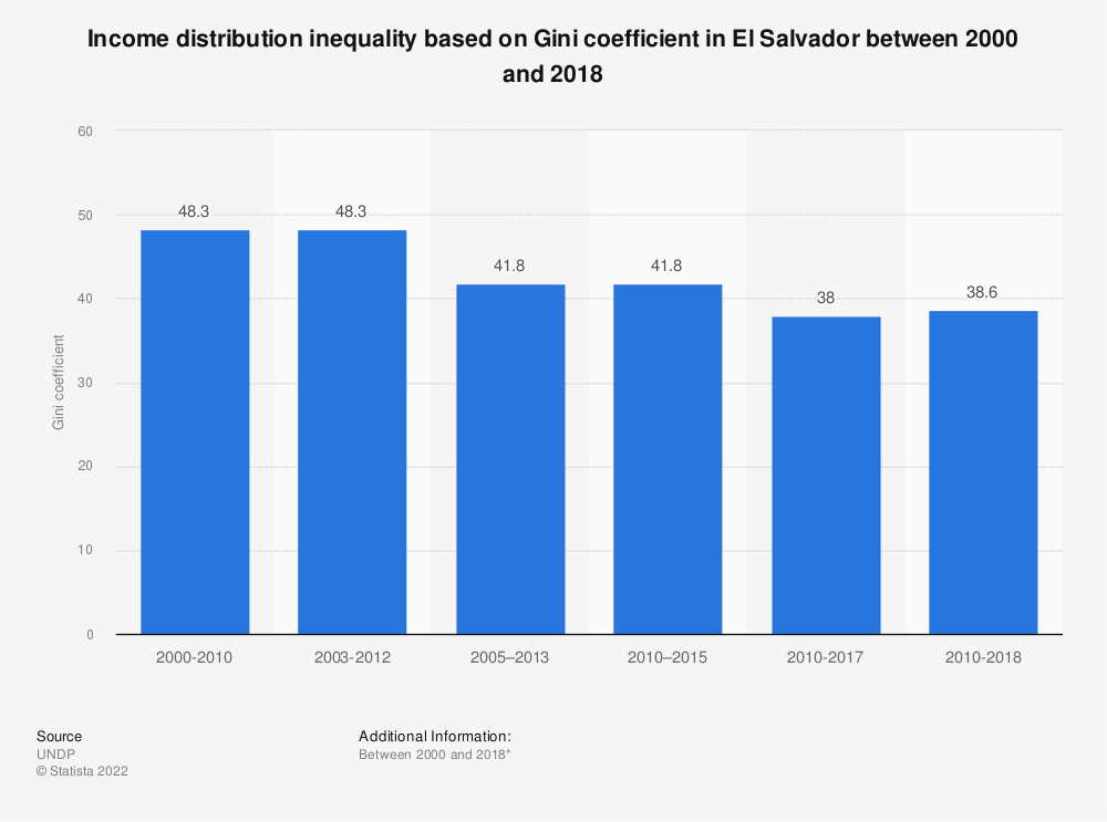 Statistic: Income distribution inequality based on Gini coefficient in El Salvador between 2000 and 2017 | Statista