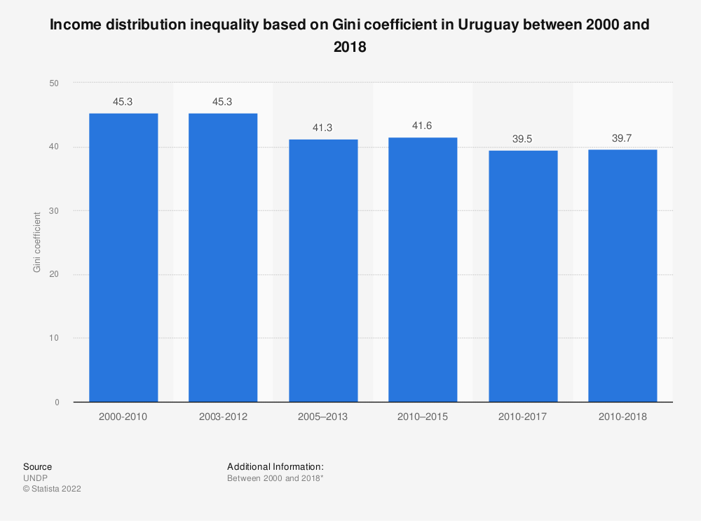 Statistic: Income distribution inequality based on Gini coefficient in Uruguay between 2000 and 2017 | Statista