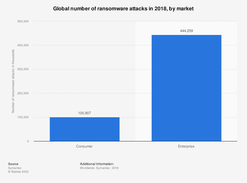 Statistic: Global number of ransomware attacks in 2018, by market | Statista
