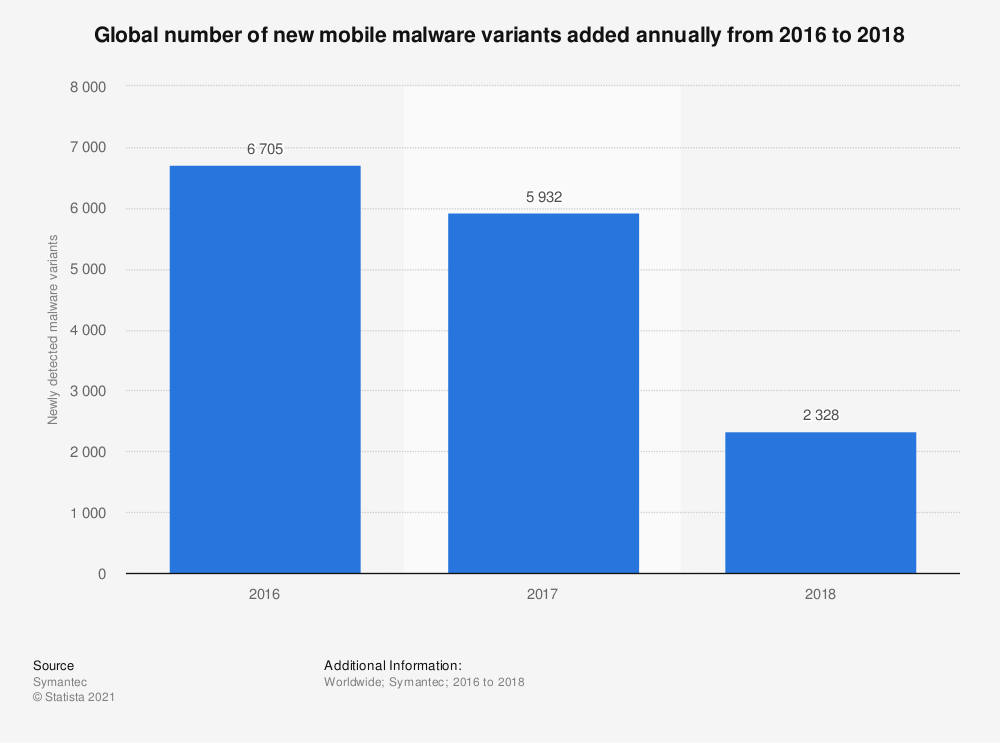 Statistic: Global number of new mobile malware variants added annually from 2016 to 2018 | Statista