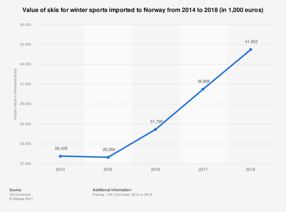 Statistic: Value of skis for winter sports imported to Norway from 2014 to 2018 (in 1,000 euros) | Statista
