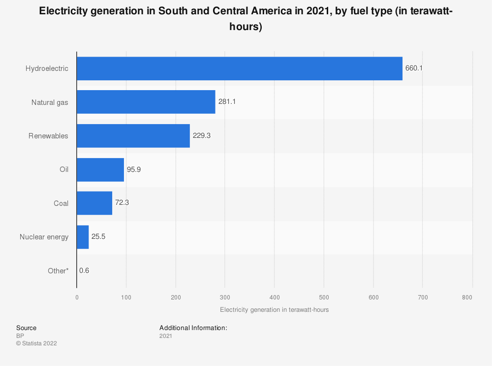 Statistic: Electricity generation in Central and South America in 2017, by type of fuel (in terawatt-hours) | Statista