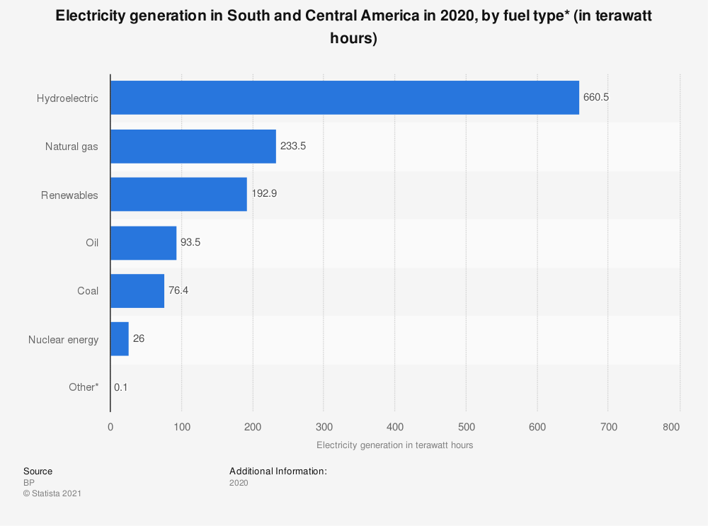 Statistic: Electricity generation in Central and South America in 2018, by type of fuel (in terawatt-hours) | Statista