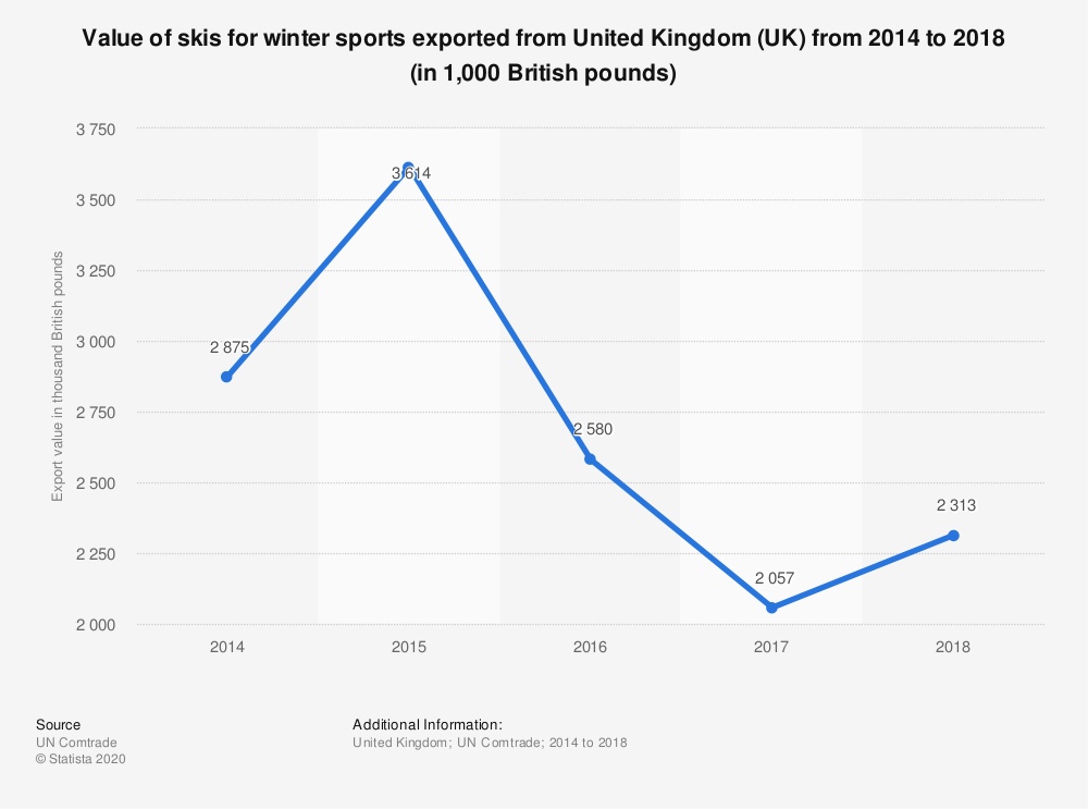 Statistic: Value of skis for winter sports exported from United Kingdom (UK) from 2014 to 2018 (in 1,000 British pounds) | Statista