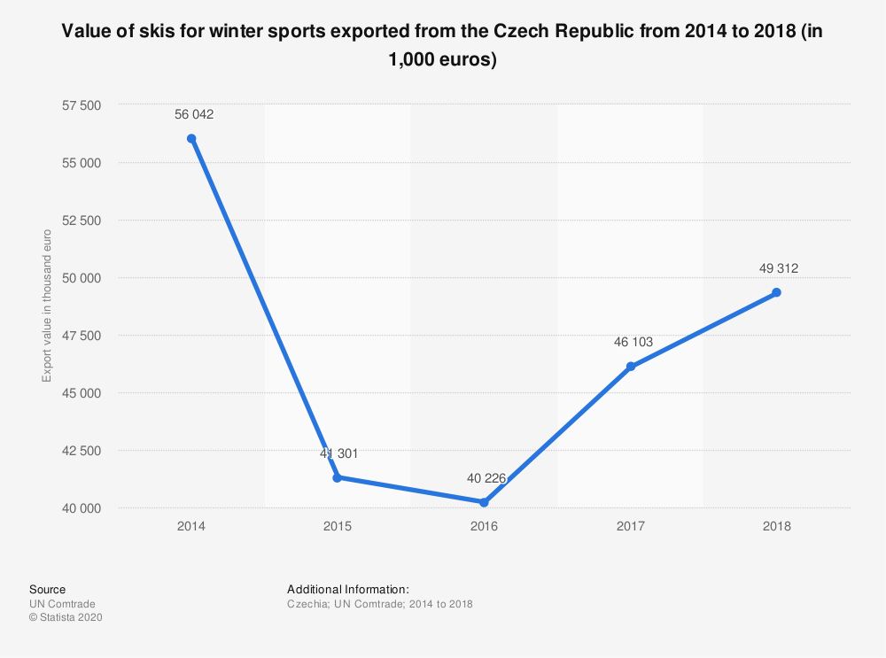 Statistic: Value of skis for winter sports exported from the Czech Republic from 2014 to 2018 (in 1,000 euros) | Statista
