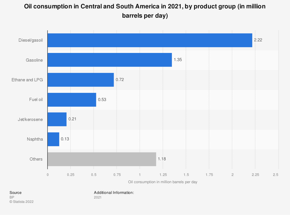 Statistic: Oil consumption in Central and South America in 2017, by product group (in million barrels a day) | Statista