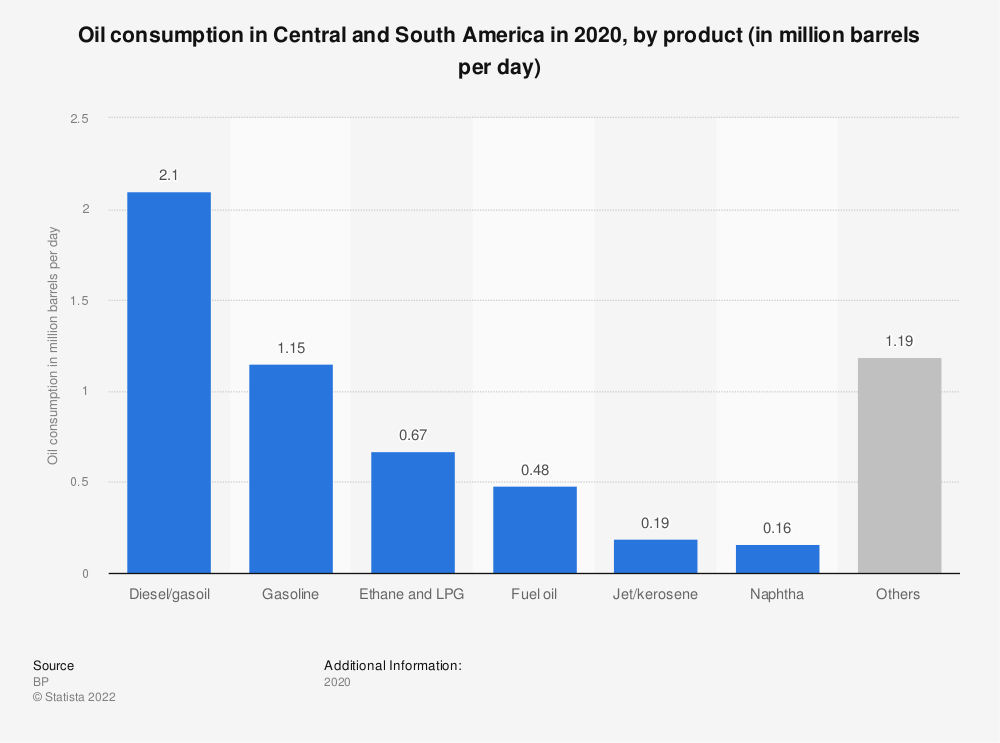 Statistic: Oil consumption in Central and South America in 2018, by product group (in million barrels per day) | Statista