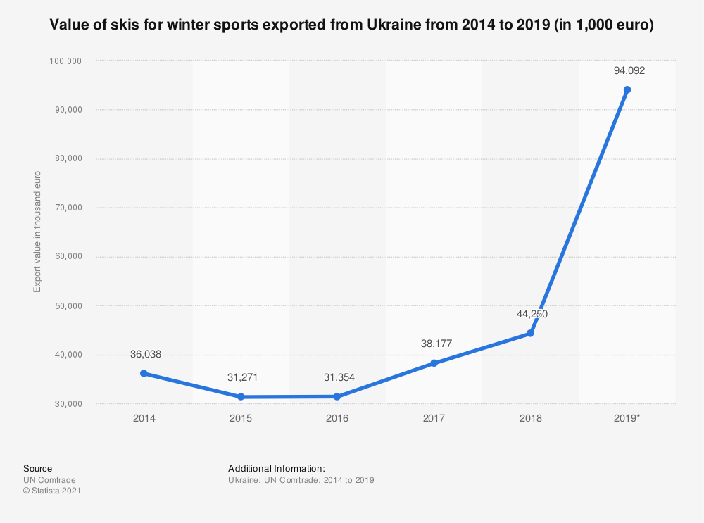 Statistic: Value of skis for winter sports exported from Ukraine from 2014 to 2019 (in 1,000 euro) | Statista