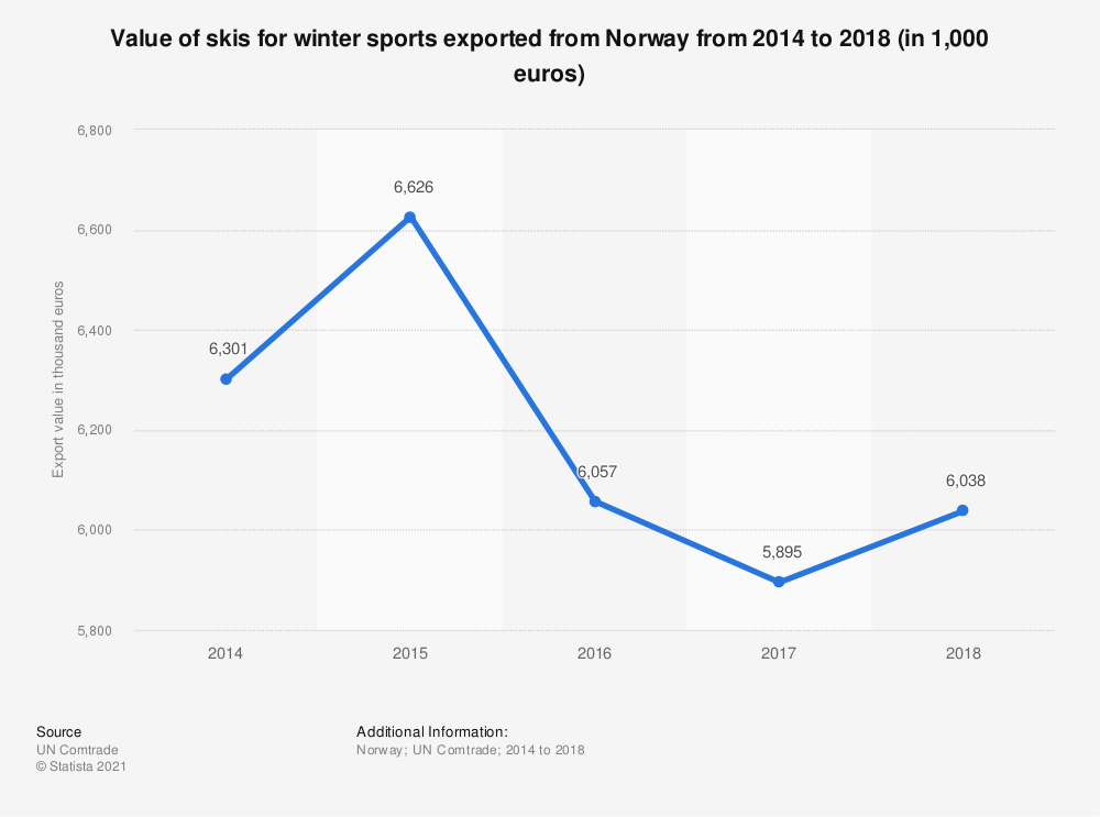 Statistic: Value of skis for winter sports exported from Norway from 2014 to 2018 (in 1,000 euros) | Statista