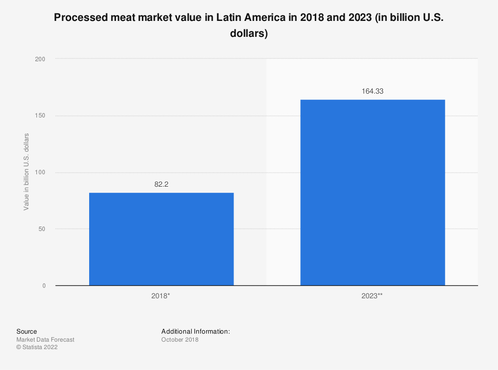 Statistic: Processed meat market value in Latin America in 2018 and 2023 (in billion U.S. dollars) | Statista