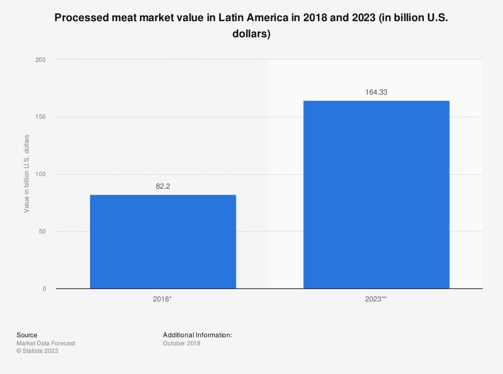 Statistic: Processed meat market value in Latin America in 2018 and 2023 (in billion U.S. dollars) | Statista