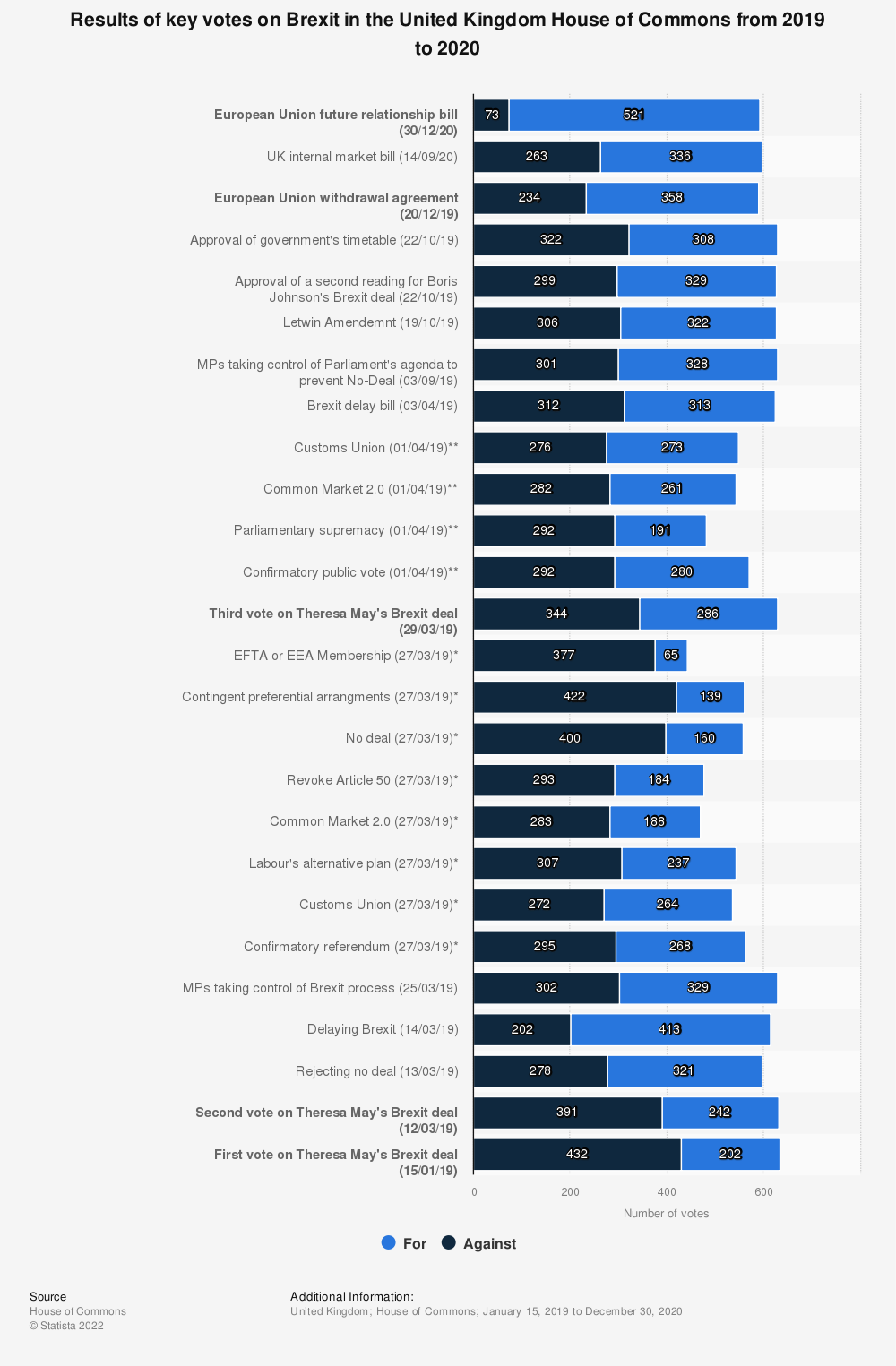 Statistic: Results of key votes on Brexit in the United Kingdom House of Commons in 2019/20 | Statista