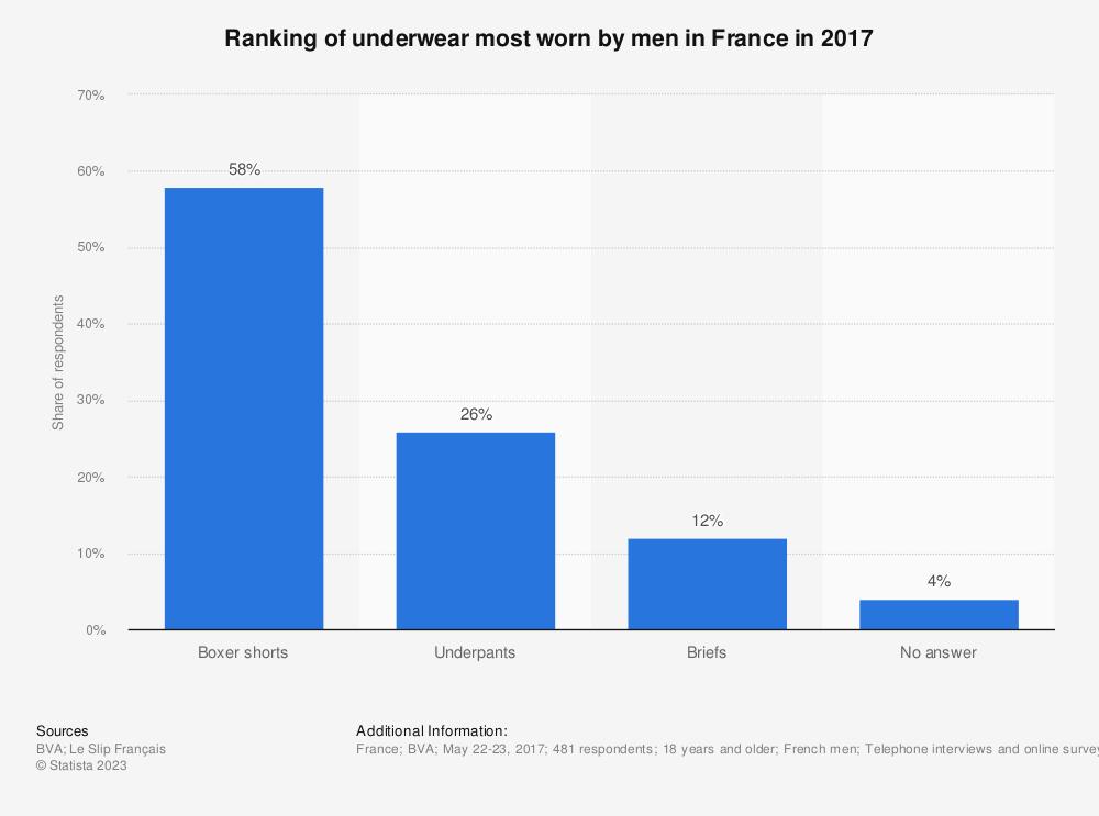 Statistic: Ranking of underwear most worn by men in France in 2017 | Statista