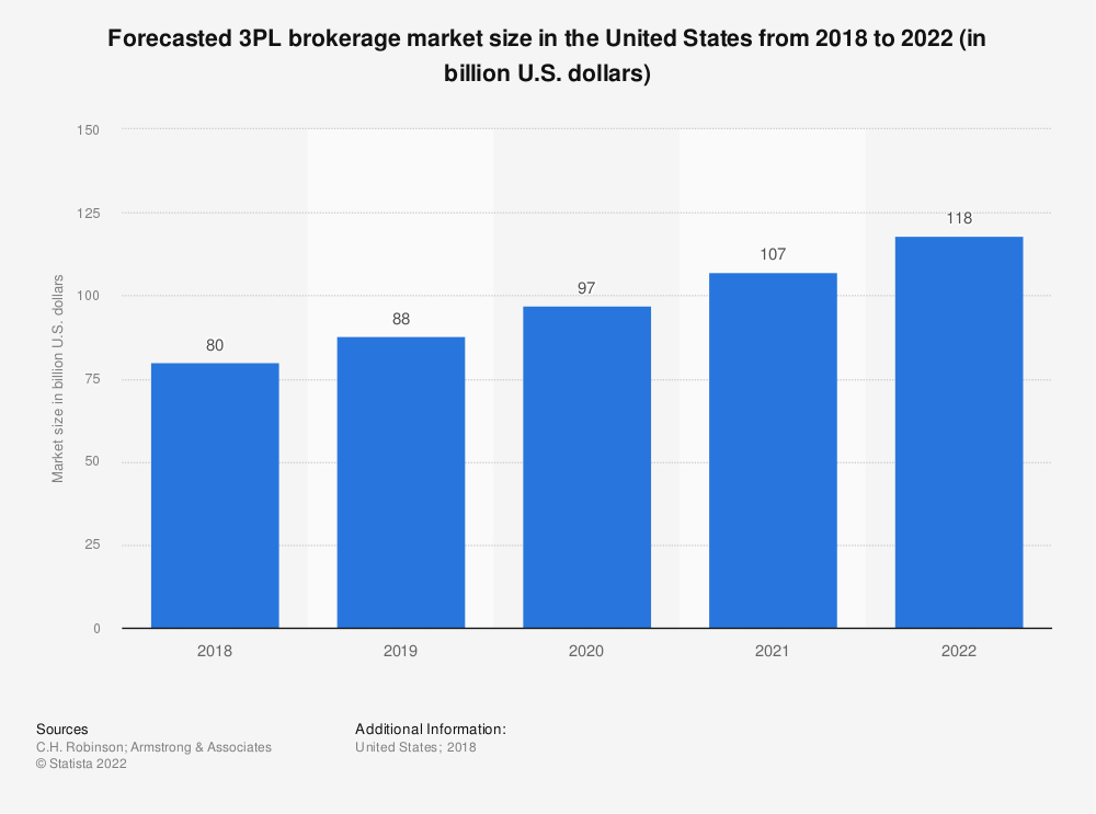 Statistic: Forecasted 3PL brokerage market size in the United States from 2018 to 2022 (in billion U.S. dollars) | Statista