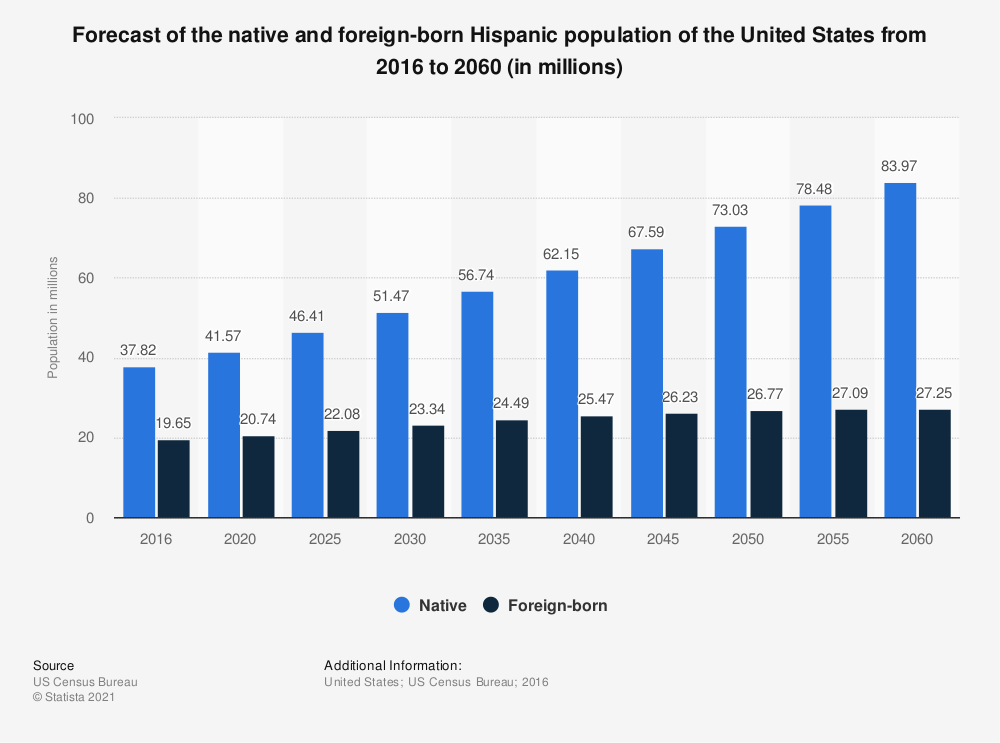 Statistic: Forecast of the native and foreign-born Hispanic population of the United States from 2016 to 2060 (in millions) | Statista