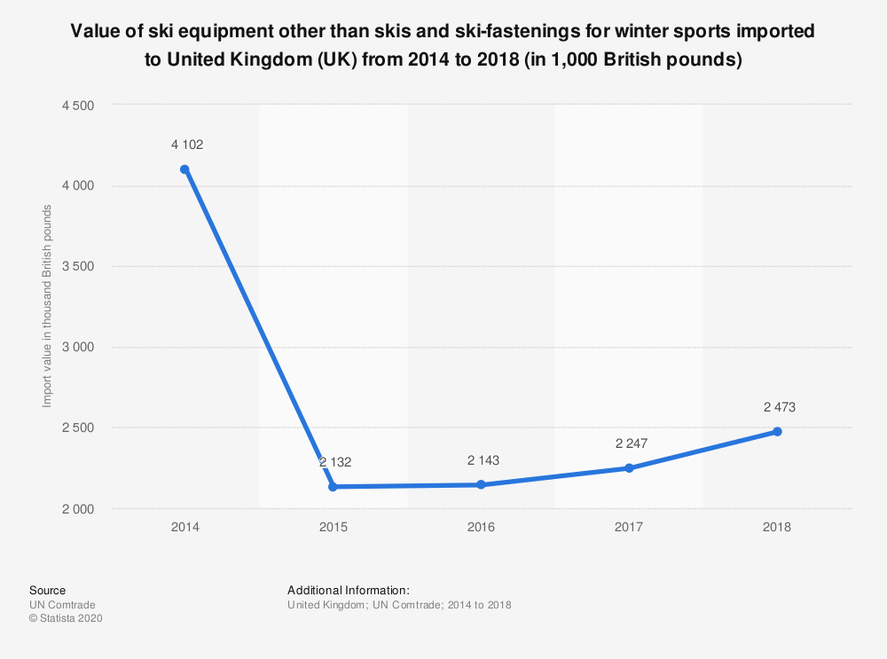 Statistic: Value of ski equipment other than skis and ski-fastenings for winter sports imported to United Kingdom (UK) from 2014 to 2018 (in 1,000 British pounds)   Statista