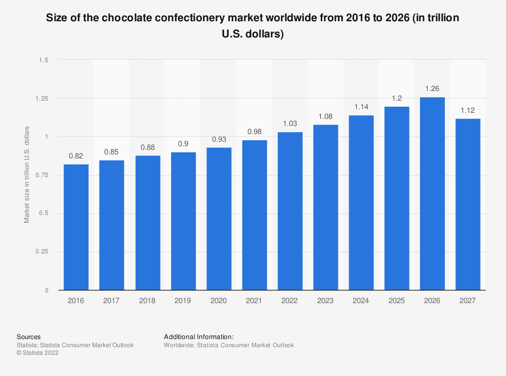 Statistic: Size of the chocolate confectionery market worldwide from 2012 to 2025 (in billion U.S. dollars)   Statista