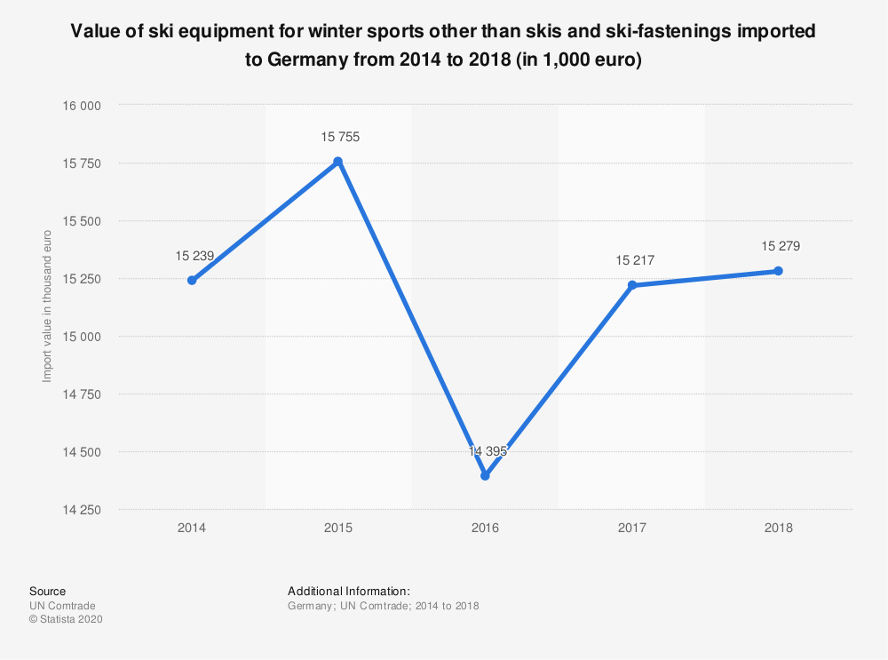 Statistic: Value of ski equipment for winter sports other than skis and ski-fastenings imported to Germany from 2014 to 2018 (in 1,000 euro) | Statista