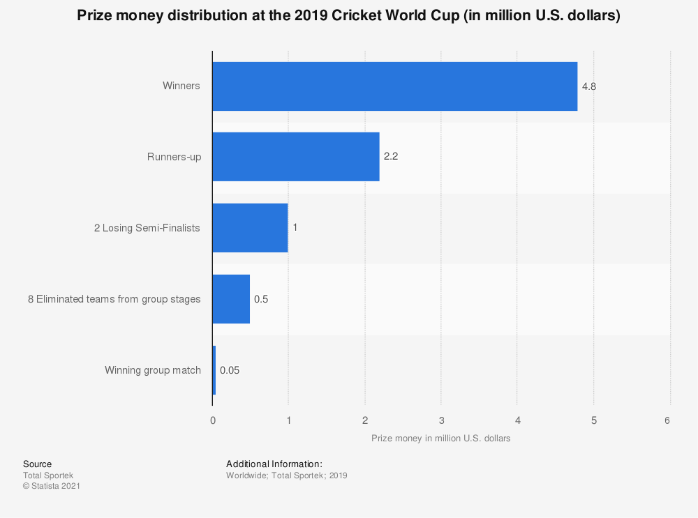 Statistic: Prize money distribution at the 2019 Cricket World Cup (in million U.S. dollars) | Statista