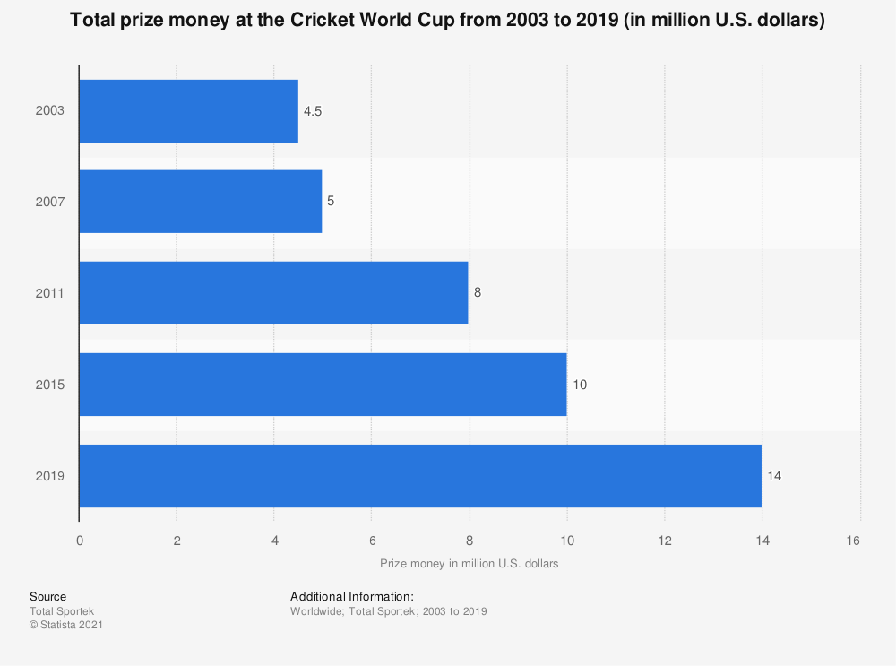 Statistic: Total prize money at the Cricket World Cup from 2003 to 2019 (in million U.S. dollars) | Statista