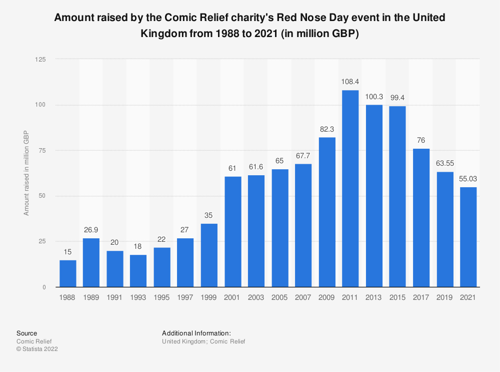 Statistic: Amount raised by the Comic Relief charity's Red Nose Day event in the United Kingdom from 1988 to 2019 (in million GBP) | Statista