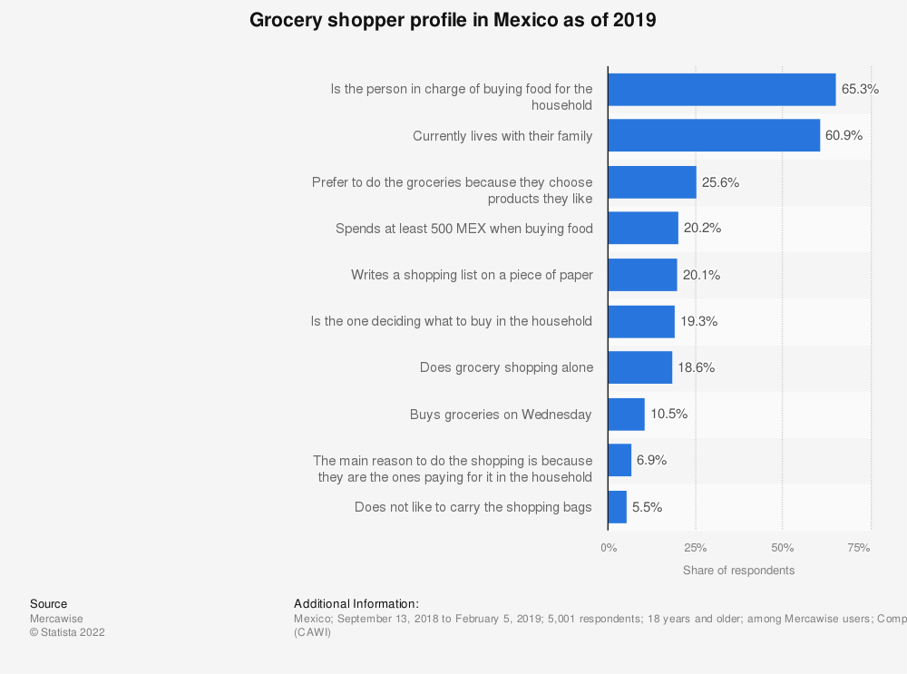 Statistic: Grocery shopping habits in Mexico as of 2019 | Statista