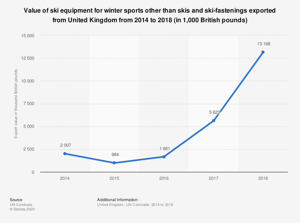 Statistic: Value of ski equipment for winter sports other than skis and ski-fastenings exported from United Kingdom from 2014 to 2018 (in 1,000 British pounds) | Statista