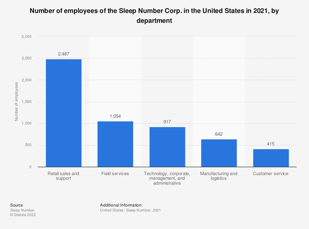 Statistic: Number of employees of the Sleep Number Corp. in the United States in 2019, by department   Statista