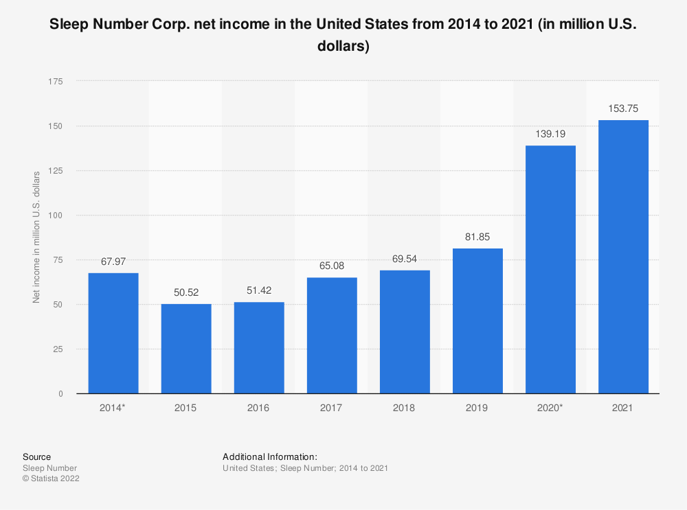 Statistic: Sleep Number Corp. net income in the United States from 2014 to 2019 (in million U.S. dollars)* | Statista