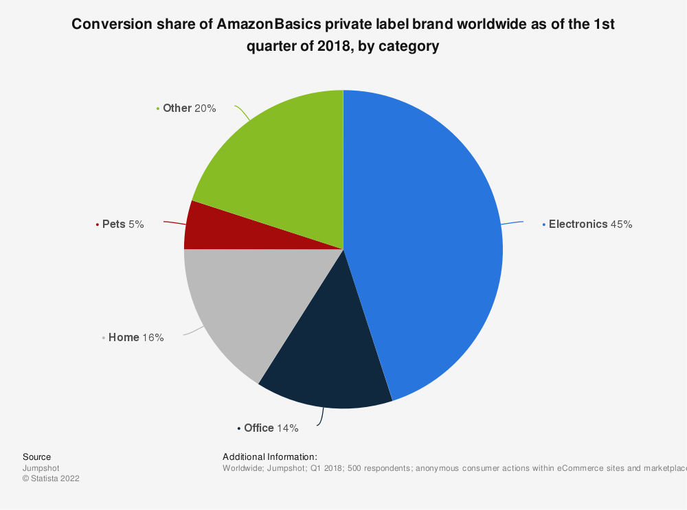 Statistic: Conversion share of AmazonBasics private label brand worldwide as of the 1st quarter of 2018, by category | Statista