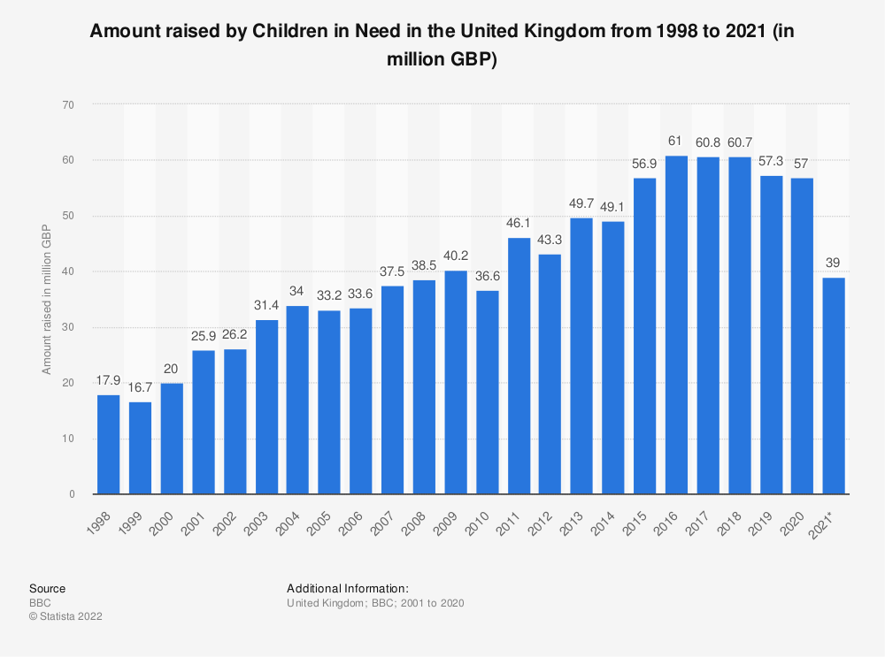 Statistic: Amount raised by Children in Need in the United Kingdom from 1998 to 2020 (in million GBP) | Statista