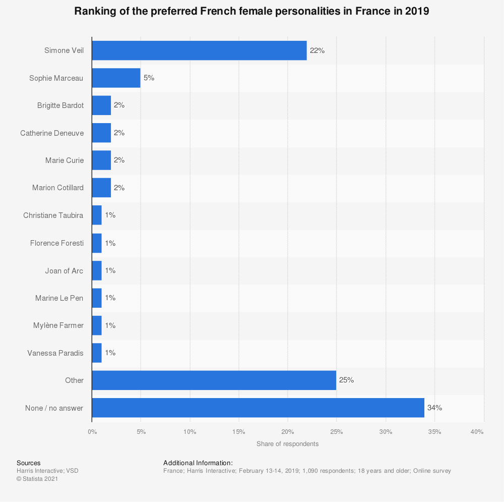 Statistic: Ranking of the preferred French female personalities in France in 2019 | Statista