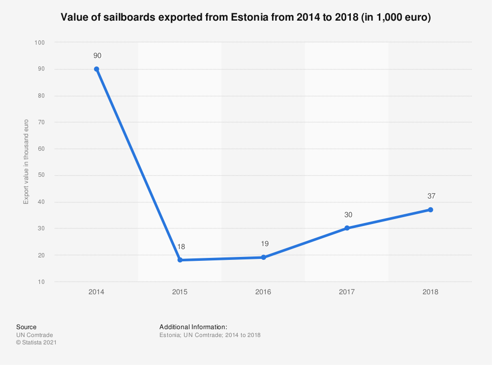 Statistic: Value of sailboards exported from Estonia from 2014 to 2018 (in 1,000 euro) | Statista
