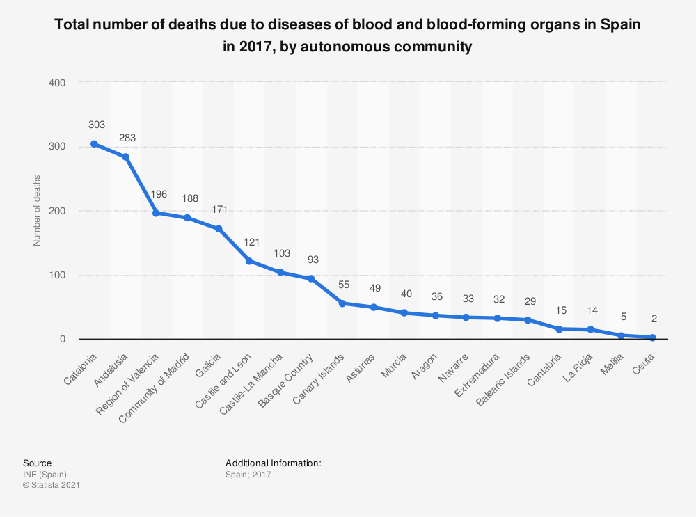 Statistic: Total number of deaths due to diseases of blood and blood-forming organs in Spain in 2017, by autonomous community | Statista