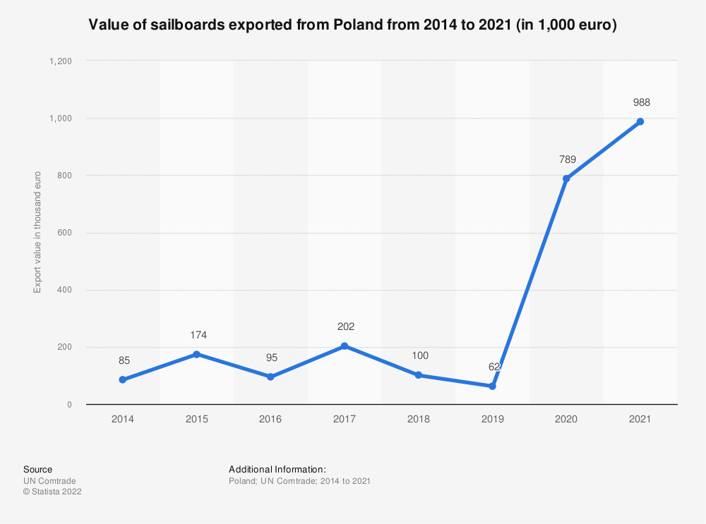 Statistic: Value of sailboards exported from Poland from 2014 to 2019 (in 1,000 euro) | Statista